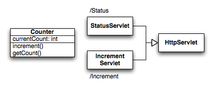 Two servlets, talking to a shared service.